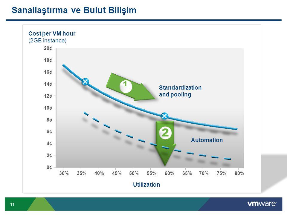 11 Sanallaştırma ve Bulut Bilişim Cost per VM hour (2GB instance) 20¢ 18¢ 16¢ 14¢ 12¢ 10¢ 8¢8¢ 6¢6¢ 4¢4¢ 2¢2¢ 0¢0¢ 30%35%40%45%50%55%60%65%70%75%80% S
