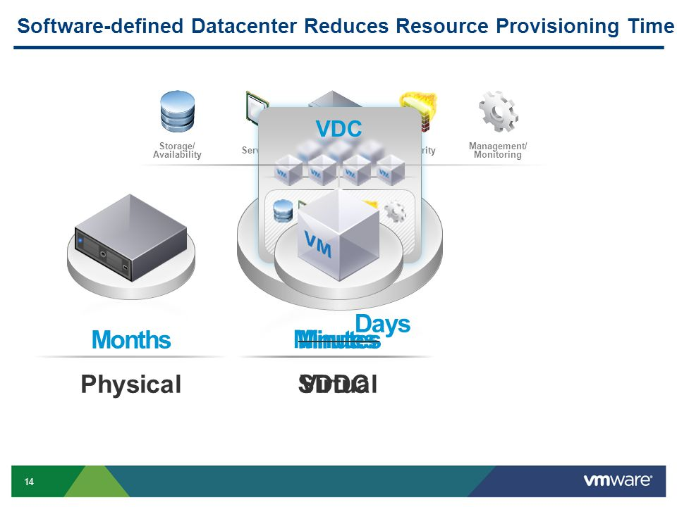 14 Storage/ Availability ServersNetworkingSecurity Management/ Monitoring Minutes PhysicalVirtualSDDC Months Minutes Software-defined Datacenter Services VDC Software-defined Datacenter Reduces Resource Provisioning Time Days
