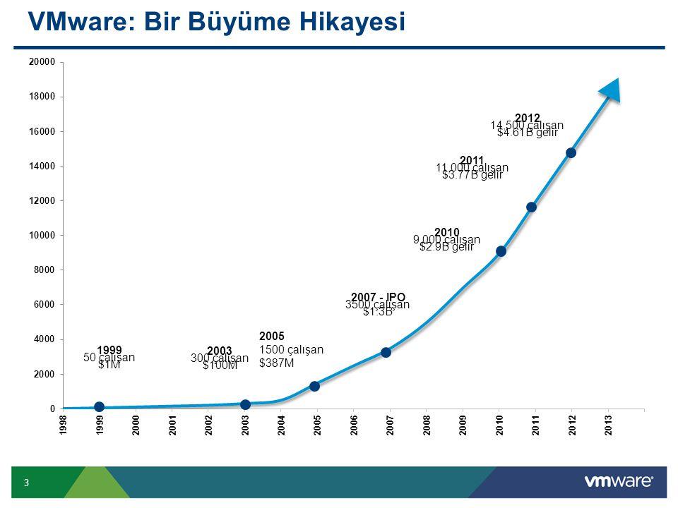 3 VMware: Bir Büyüme Hikayesi 1999 50 çalışan $1M 2003 300 çalışan $100M 2005 1500 çalışan $387M 2007 - IPO 3500 çalışan $1.3B 2010 9,000 çalışan $2.9B gelir 2011 11,000 çalışan $3.77B gelir 2012 14,500 çalışan $4.61B gelir