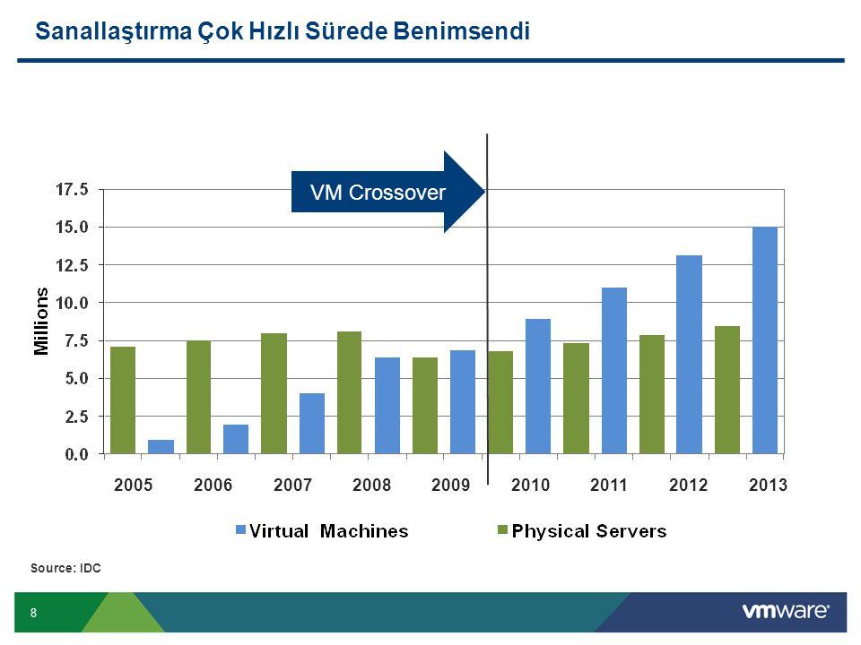 8 Sanallaştırma Çok Hızlı Sürede Benimsendi 2005200620072008200920102011 2012 2013 Source: IDC VM Crossover