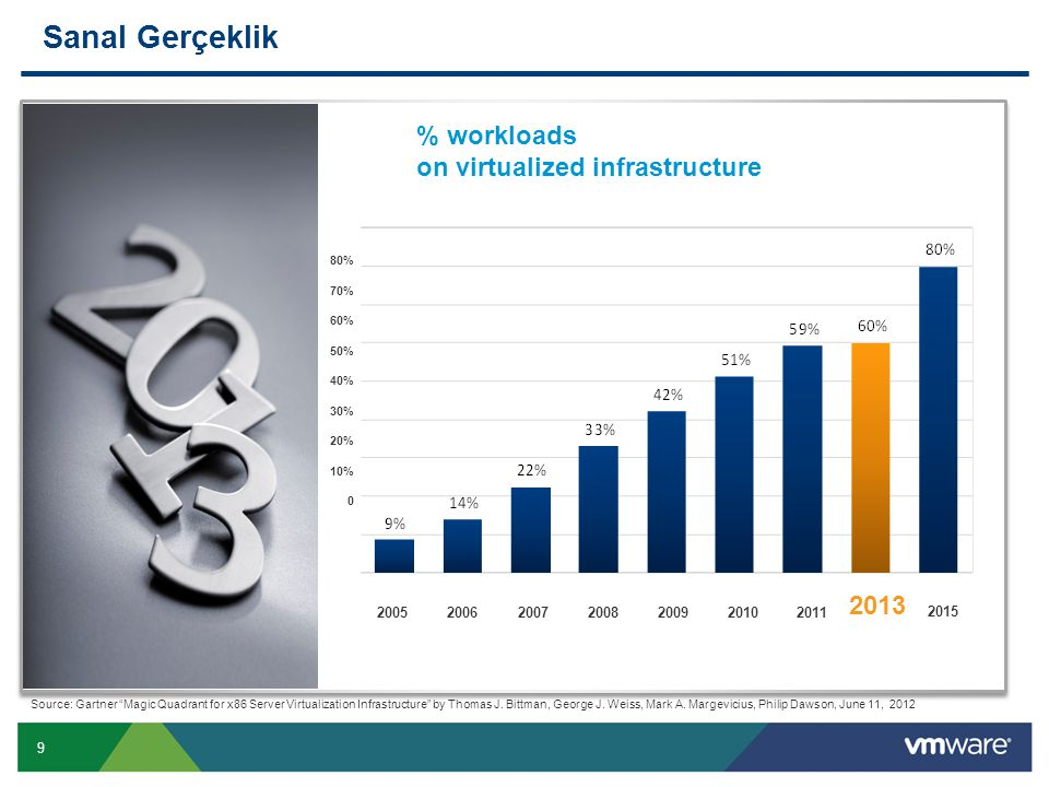 "9 Sanal Gerçeklik % workloads on virtualized infrastructure Source: Gartner ""Magic Quadrant for x86 Server Virtualization Infrastructure"" by Thomas J."