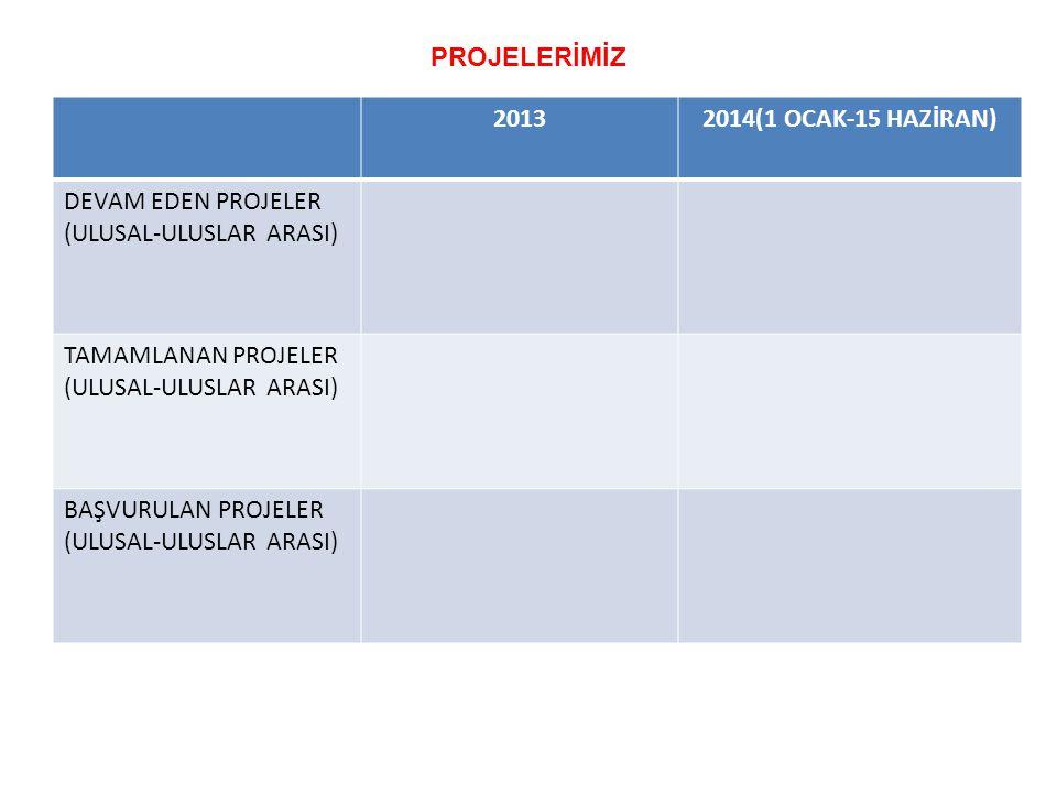 20132014(1 OCAK-15 HAZİRAN) DEVAM EDEN PROJELER (ULUSAL-ULUSLAR ARASI) TAMAMLANAN PROJELER (ULUSAL-ULUSLAR ARASI) BAŞVURULAN PROJELER (ULUSAL-ULUSLAR