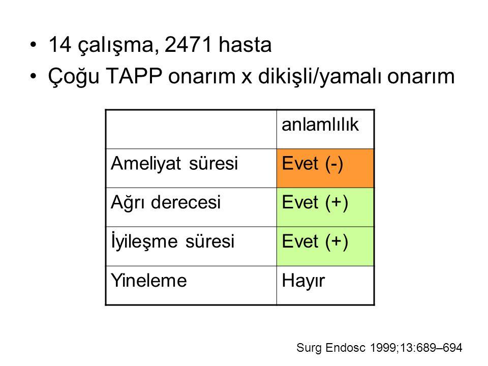 14 çalışma, 2471 hasta Çoğu TAPP onarım x dikişli/yamalı onarım Surg Endosc 1999;13:689–694 anlamlılık Ameliyat süresiEvet (-) Ağrı derecesiEvet (+) İ