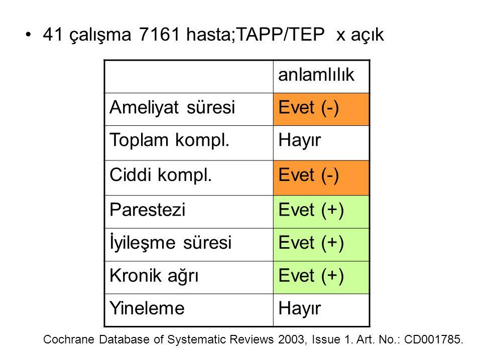 Cochrane Database of Systematic Reviews 2003, Issue 1. Art. No.: CD001785. 41 çalışma 7161 hasta;TAPP/TEP x açık anlamlılık Ameliyat süresiEvet (-) To