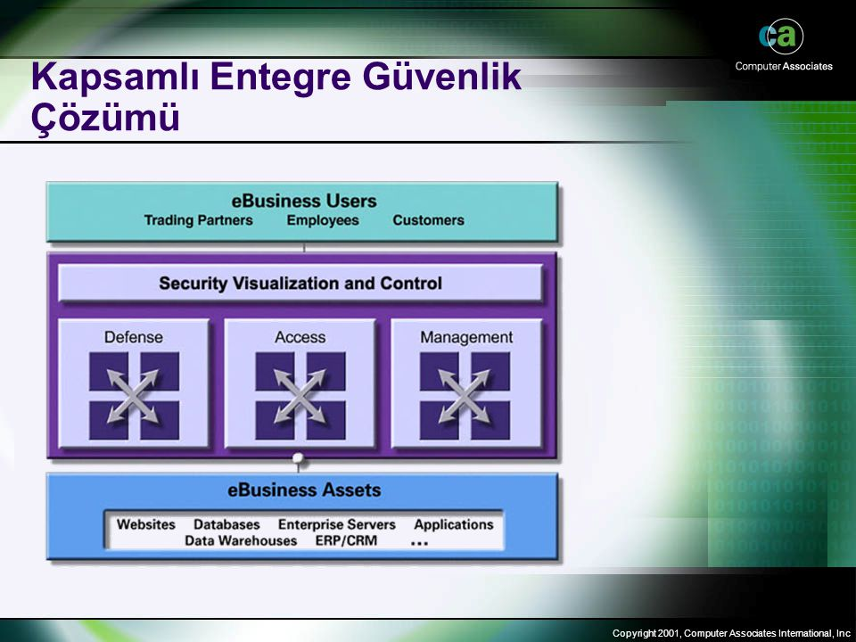 Copyright 2001, Computer Associates International, Inc Kapsamlı Entegre Güvenlik Çözümü
