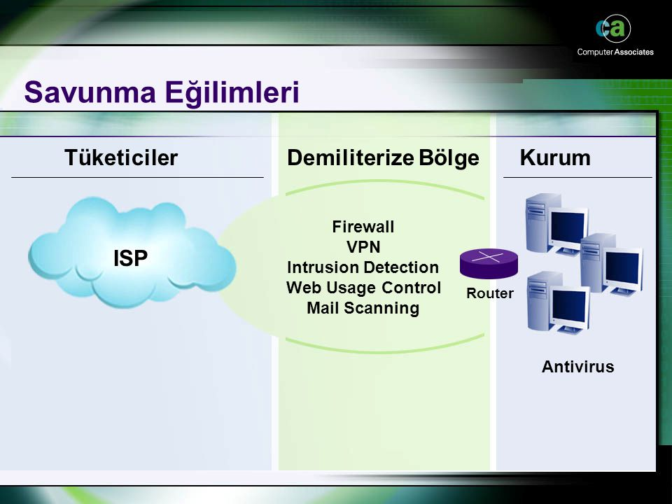 Copyright 2001, Computer Associates International, Inc Savunma Eğilimleri Firewall VPN Intrusion Detection Web Usage Control Mail Scanning Router Tüke
