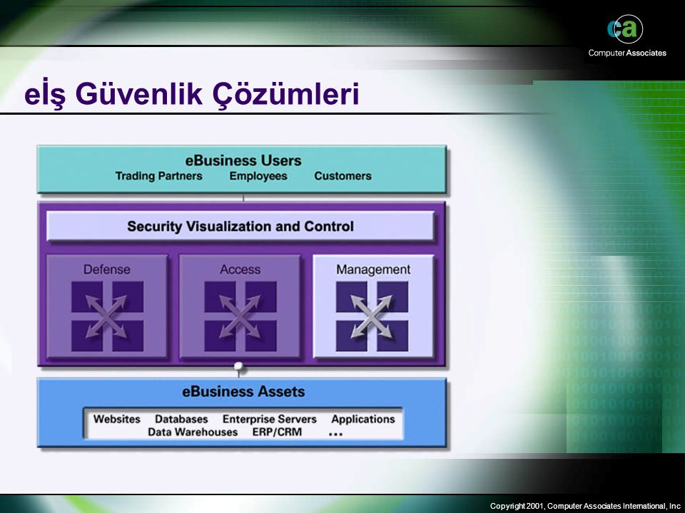 Copyright 2001, Computer Associates International, Inc eİş Güvenlik Çözümleri