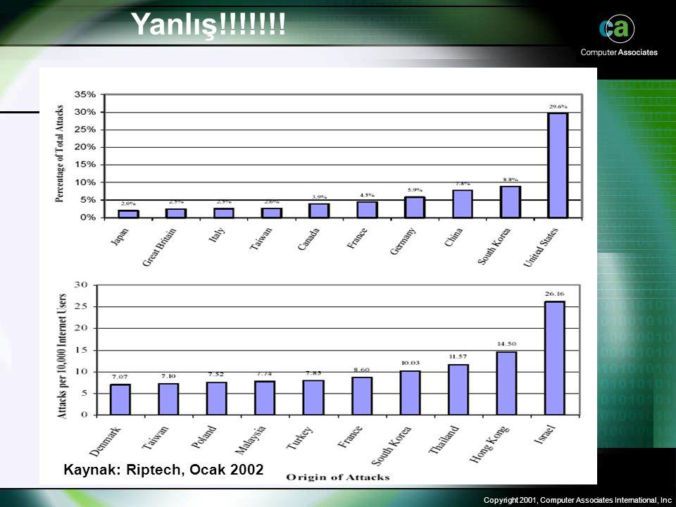 Copyright 2001, Computer Associates International, Inc Yanlış!!!!!!! Kaynak: Riptech, Ocak 2002