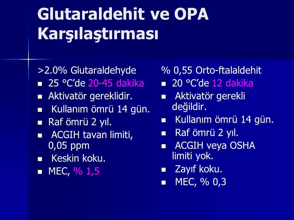 Glutaraldehit ve OPA Karşılaştırması >2.0% Glutaraldehyde 25 °C'de 20-45 dakika Aktivatör gereklidir. Kullanım ömrü 14 gün. Raf ömrü 2 yıl. ACGIH tava