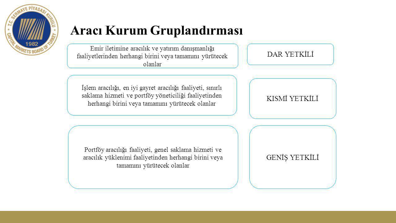 18 Müşteri Sınıflandırması Profesyonel Müşteri;  Kendi yatırım kararlarını verebilecek ve üstlendiği riskleri değerlendirebilecek tecrübe, bilgi ve uzmanlığa sahip  Finansal Kuruluşlar  Kamu kurumları  Büyük şirketler, (Aktif toplamının 50.000.000 Türk Lirası, yıllık net hâsılatının 90.000.000 Türk Lirası, özsermayesinin 5.000.000 Türk Lirasının üzerinde olması kıstaslarından en az ikisini taşıyan kuruluşlar)  Talebe dayalı olarak profesyonel müşteri kabul edilenler (aşağıdakilerden en az ikisini taşıyanlar)  Üç aylık dönemde en az 500.000 TL hacminde ve en az 10 adet işlem  Finansal varlıkları toplamının 750.000 TL tutarını aşması  Finans alanında üst düzey bir pozisyon, 5 yıl ihtisas personeli olarak çalışma veya ileri düzey lisans belgesi Genel Müşteri;  Profesyonel olmayan tüm müşteriler