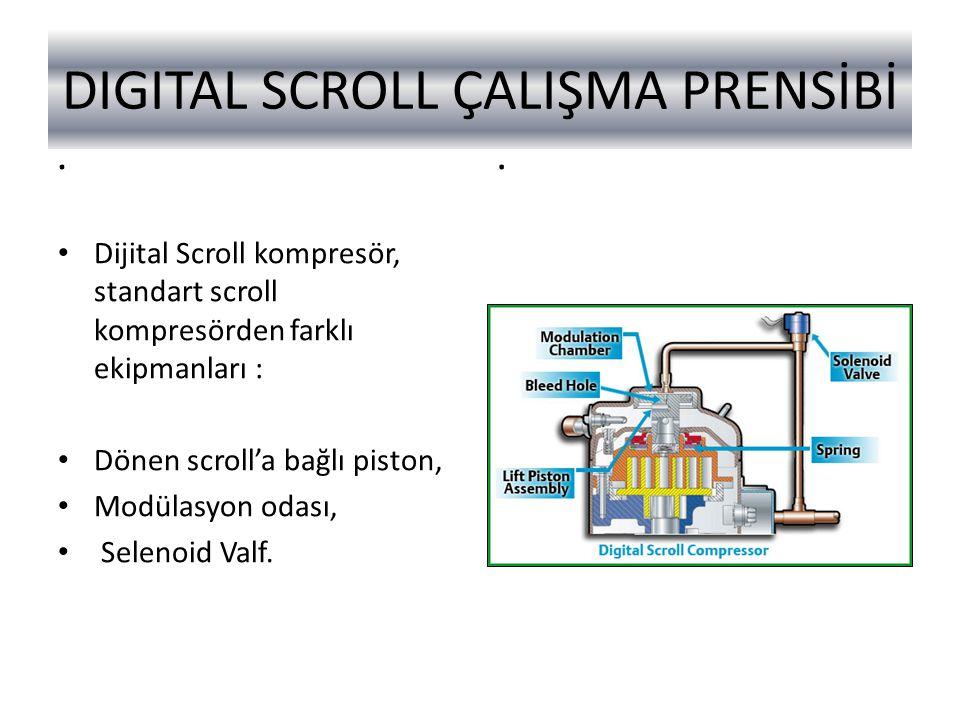 DIGITAL SCROLL ÇALIŞMA PRENSİBİ.. Dijital Scroll kompresör, standart scroll kompresörden farklı ekipmanları : Dönen scroll'a bağlı piston, Modülasyon