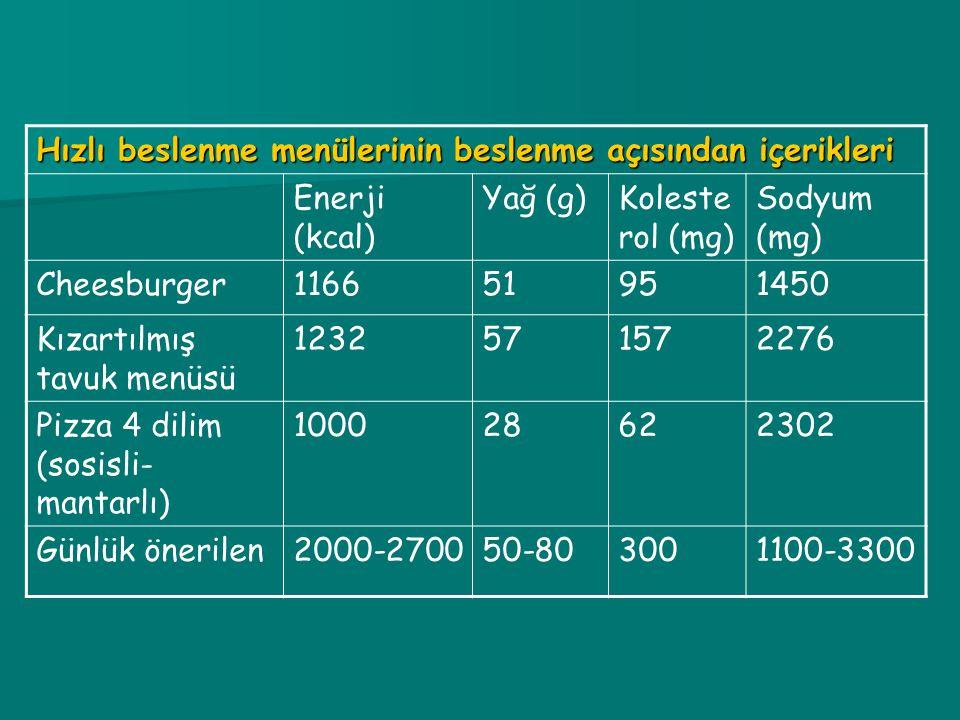 Hızlı beslenme menülerinin beslenme açısından içerikleri Enerji (kcal) Yağ (g)Koleste rol (mg) Sodyum (mg) Cheesburger116651951450 Kızartılmış tavuk menüsü 1232571572276 Pizza 4 dilim (sosisli- mantarlı) 100028622302 Günlük önerilen2000-270050-803001100-3300