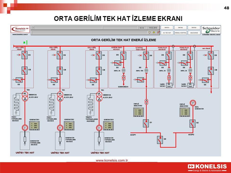 48 ORTA GERİLİM TEK HAT İZLEME EKRANI