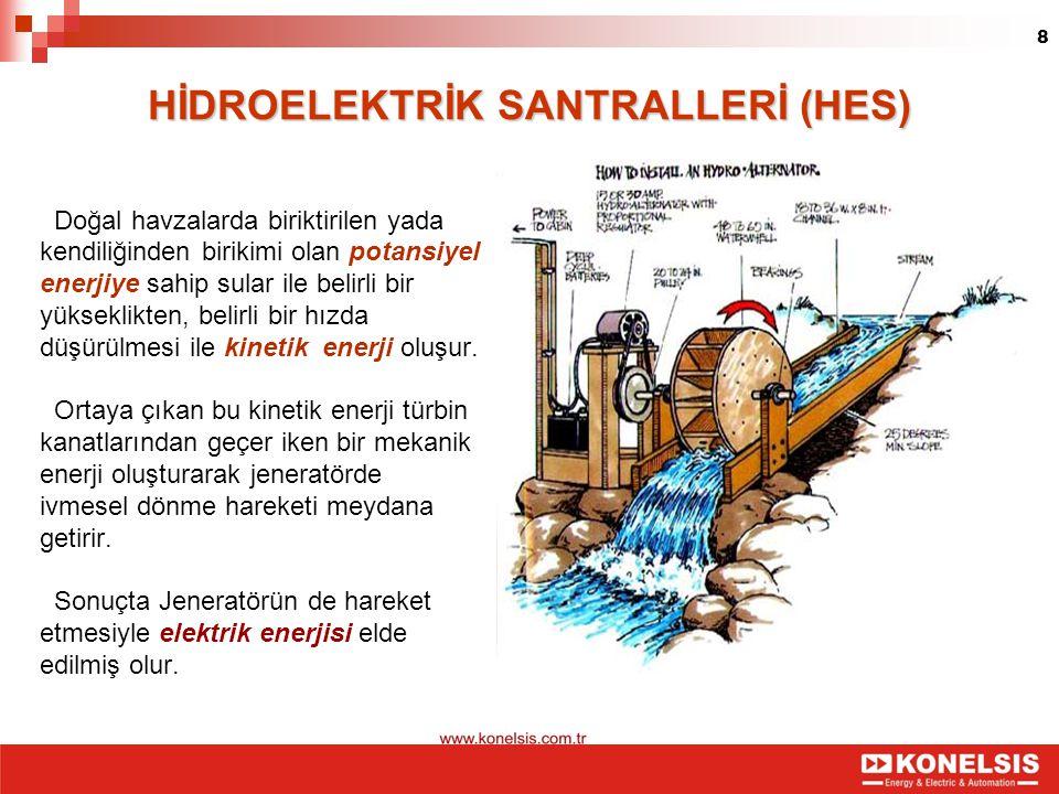 8 HİDROELEKTRİK SANTRALLERİ (HES) Doğal havzalarda biriktirilen yada kendiliğinden birikimi olan potansiyel enerjiye sahip sular ile belirli bir yükse