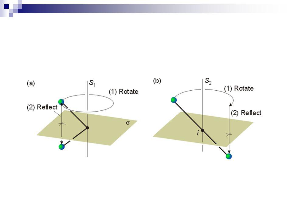 Yansımalı dönme işlemi (S n ) Dönme işlemi ve bu dönme eksenine dik düzlemden yansıma veya önce yansıma sonra dönme işlemi ard arda uygulanır.