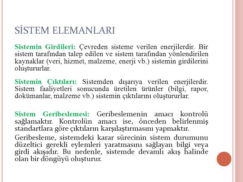 SİSTEM ELEMANLARI Sistemin Girdileri: Çevreden sisteme verilen enerjilerdir. Bir sistem tarafından talep edilen ve sistem tarafından yönlendirilen kay