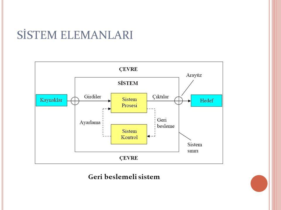 SİSTEM ELEMANLARI Sistem elemanları: Sistem içersinde aralarında etkileşim olan birimlerdir (alt sistemler).