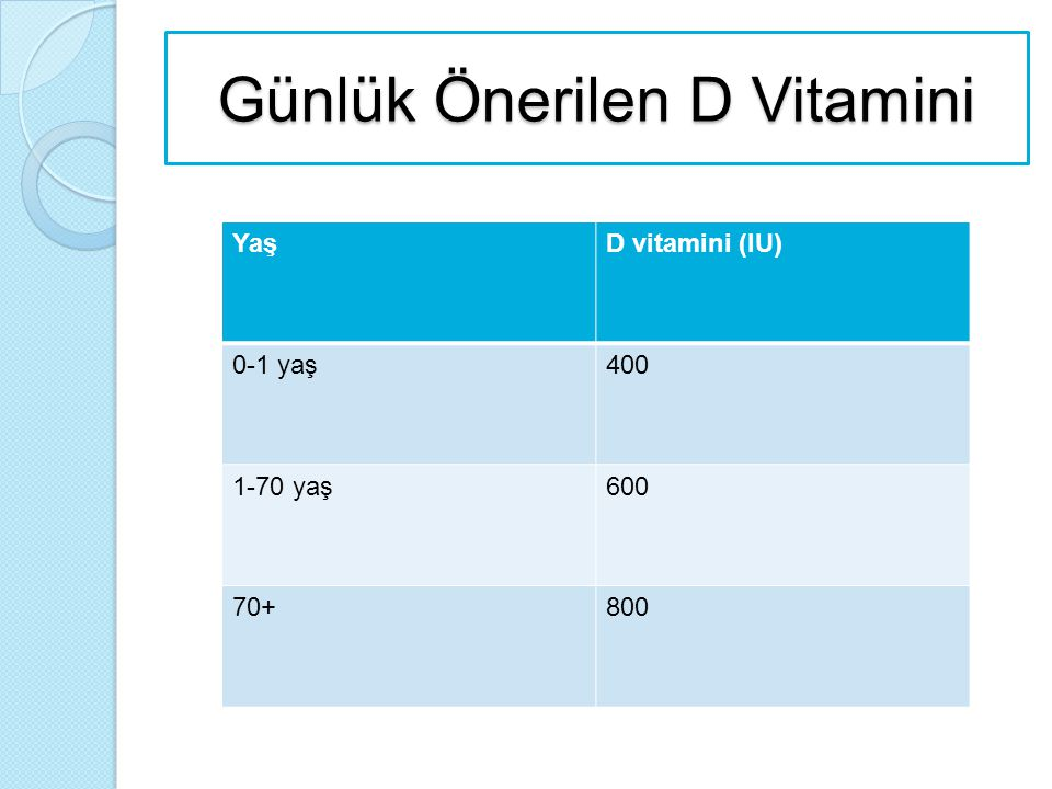 Günlük Önerilen D Vitamini YaşD vitamini (IU) 0-1 yaş400 1-70 yaş600 70+800