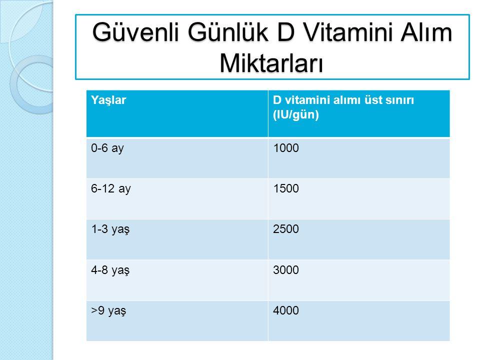 Güvenli Günlük D Vitamini Alım Miktarları YaşlarD vitamini alımı üst sınırı (IU/gün) 0-6 ay1000 6-12 ay1500 1-3 yaş2500 4-8 yaş3000 >9 yaş4000