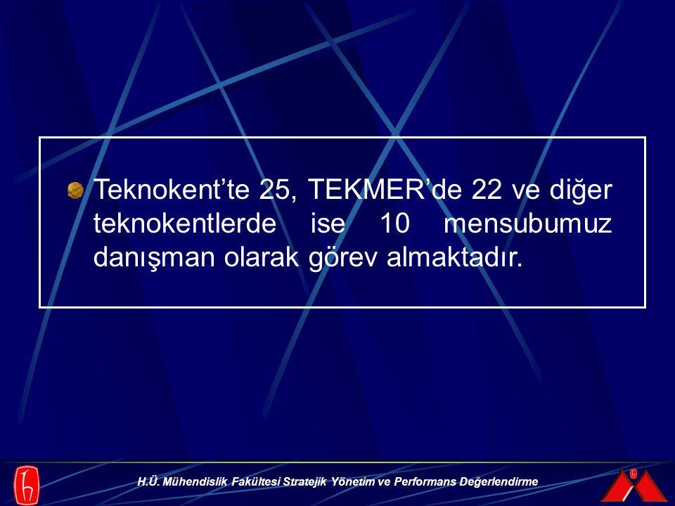 H.Ü. Mühendislik Fakültesi Stratejik Yönetim ve Performans Değerlendirme Teknokent'te 25, TEKMER'de 22 ve diğer teknokentlerde ise 10 mensubumuz danış