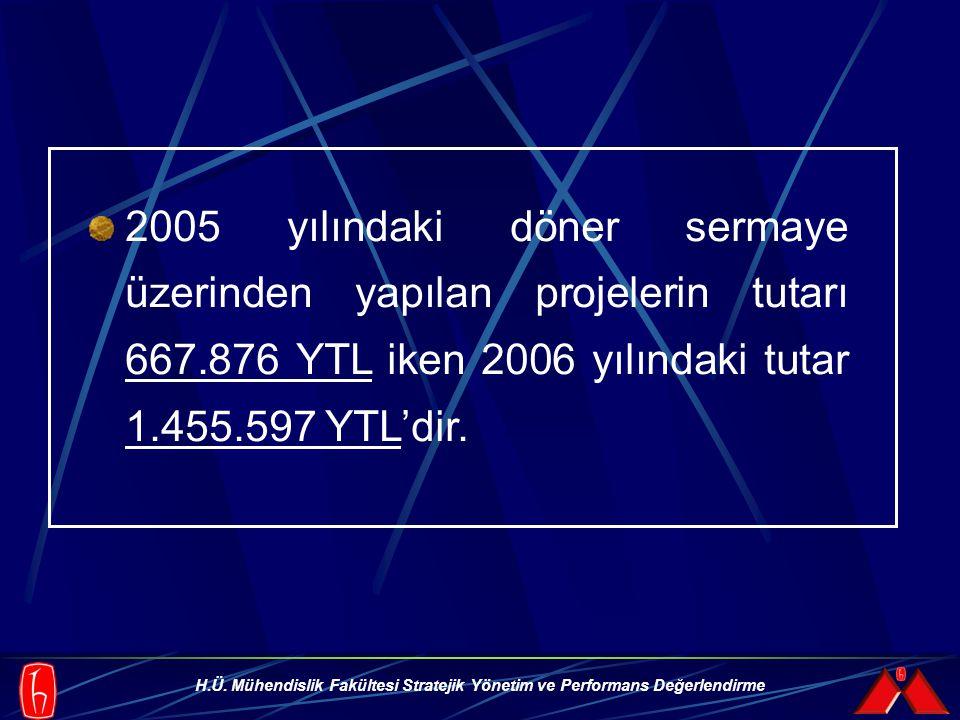 H.Ü. Mühendislik Fakültesi Stratejik Yönetim ve Performans Değerlendirme 2005 yılındaki döner sermaye üzerinden yapılan projelerin tutarı 667.876 YTL