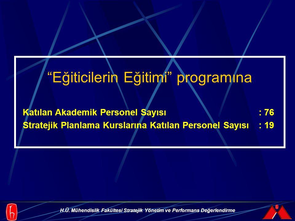 """H.Ü. Mühendislik Fakültesi Stratejik Yönetim ve Performans Değerlendirme """"Eğiticilerin Eğitimi"""" programına Katılan Akademik Personel Sayısı : 76 Strat"""