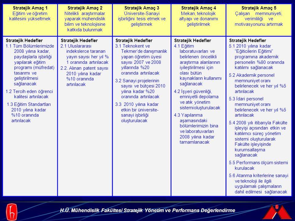 H.Ü. Mühendislik Fakültesi Stratejik Yönetim ve Performans Değerlendirme Stratejik Amaç 1 Eğitim ve öğretim kalitesini yükseltmek Stratejik Amaç 2 Nit