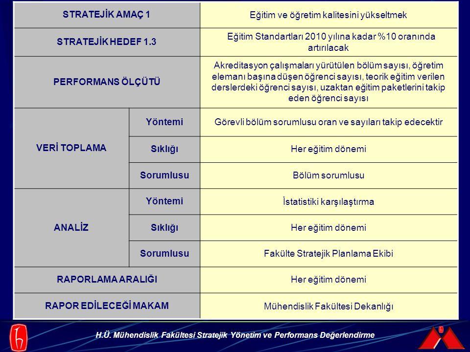 H.Ü. Mühendislik Fakültesi Stratejik Yönetim ve Performans Değerlendirme STRATEJİK AMAÇ 1Eğitim ve öğretim kalitesini yükseltmek STRATEJİK HEDEF 1.3 E