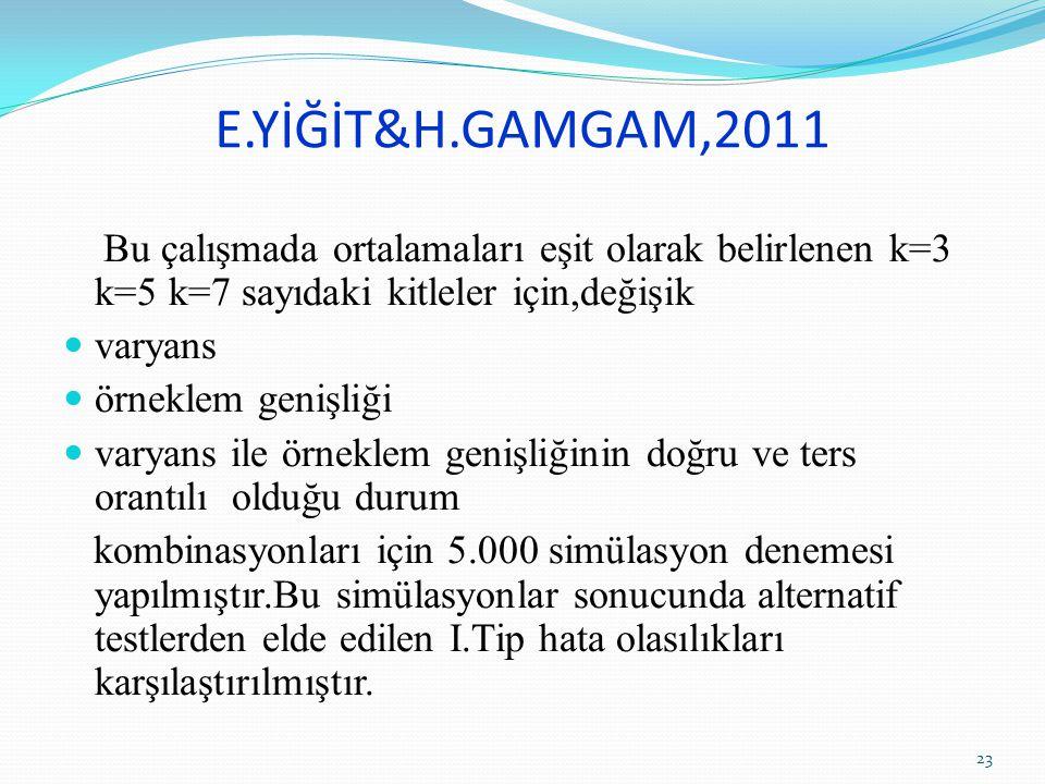 E.YİĞİT&H.GAMGAM,2011 Bu çalışmada ortalamaları eşit olarak belirlenen k=3 k=5 k=7 sayıdaki kitleler için,değişik varyans örneklem genişliği varyans i