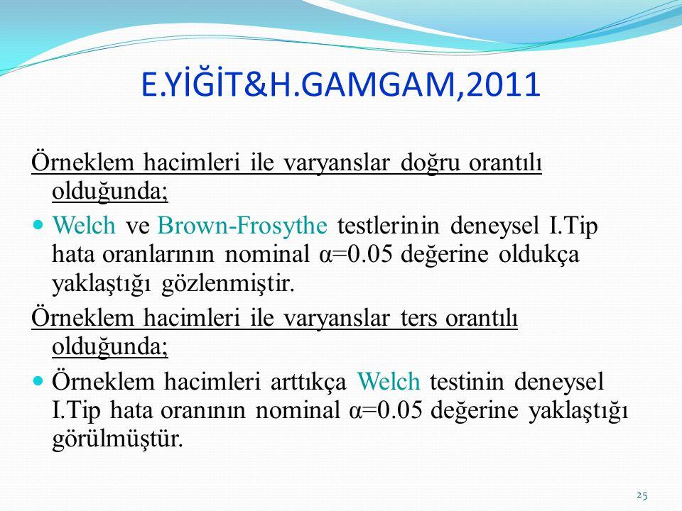 E.YİĞİT&H.GAMGAM,2011 Örneklem hacimleri ile varyanslar doğru orantılı olduğunda; Welch ve Brown-Frosythe testlerinin deneysel I.Tip hata oranlarının nominal α=0.05 değerine oldukça yaklaştığı gözlenmiştir.