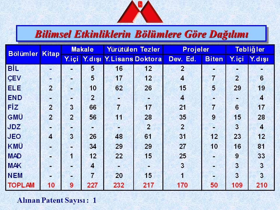 Bilimsel Etkinliklerin Bölümlere Göre Dağılımı Alınan Patent Sayısı : 1