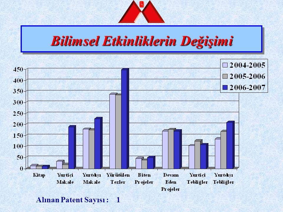 Bilimsel Etkinliklerin Değişimi Alınan Patent Sayısı : 1
