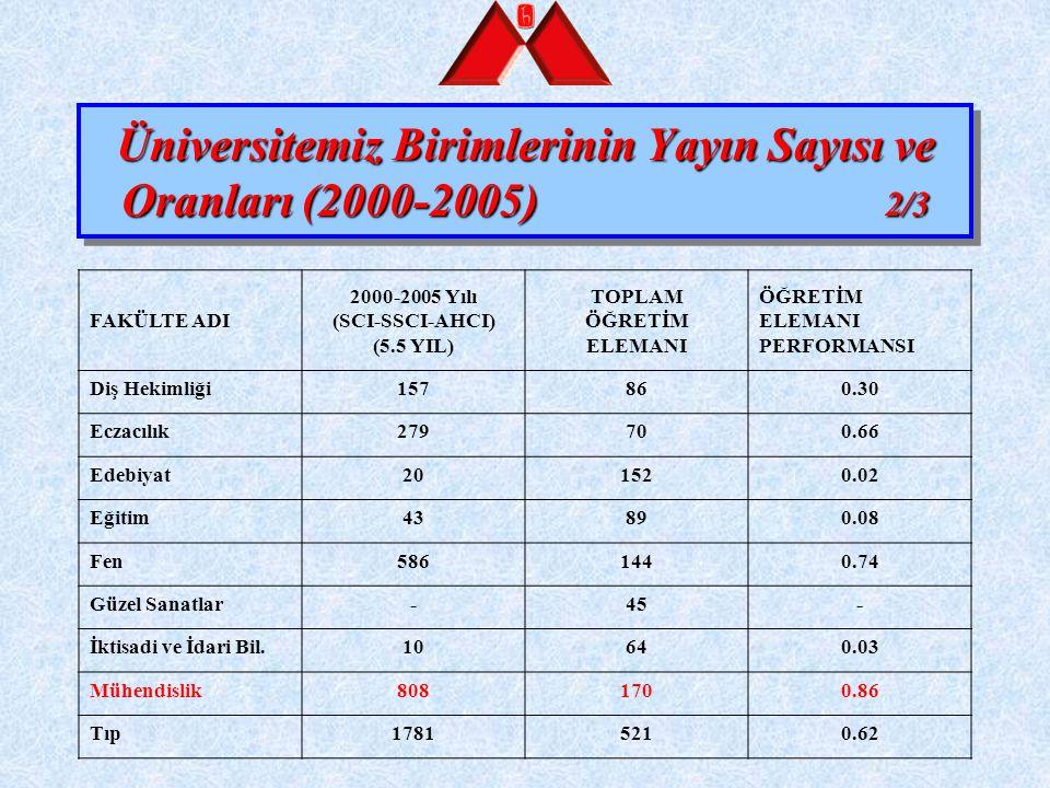Üniversitemiz Birimlerinin Yayın Sayısı ve Oranları (2000-2005) 2/3 FAKÜLTE ADI 2000-2005 Yılı (SCI-SSCI-AHCI) (5.5 YIL) TOPLAM ÖĞRETİM ELEMANI ÖĞRETİ