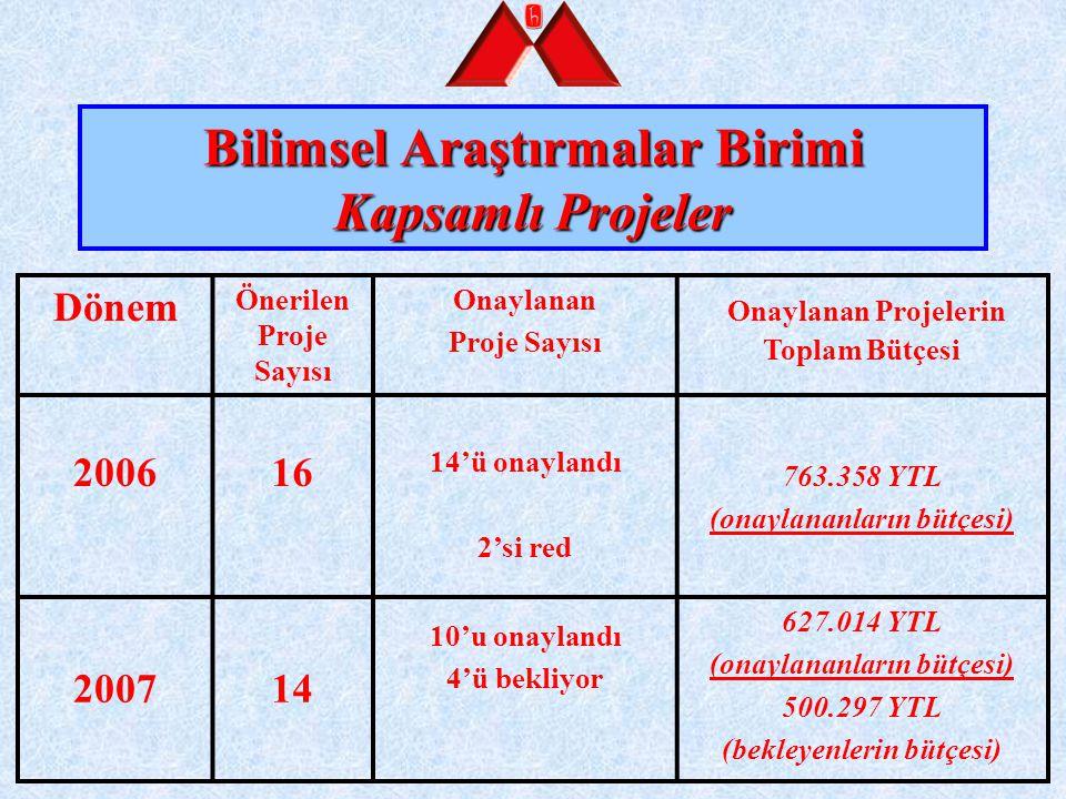 Bilimsel Araştırmalar Birimi Kapsamlı Projeler Dönem Önerilen Proje Sayısı Onaylanan Proje Sayısı Onaylanan Projelerin Toplam Bütçesi 200616 14'ü onay