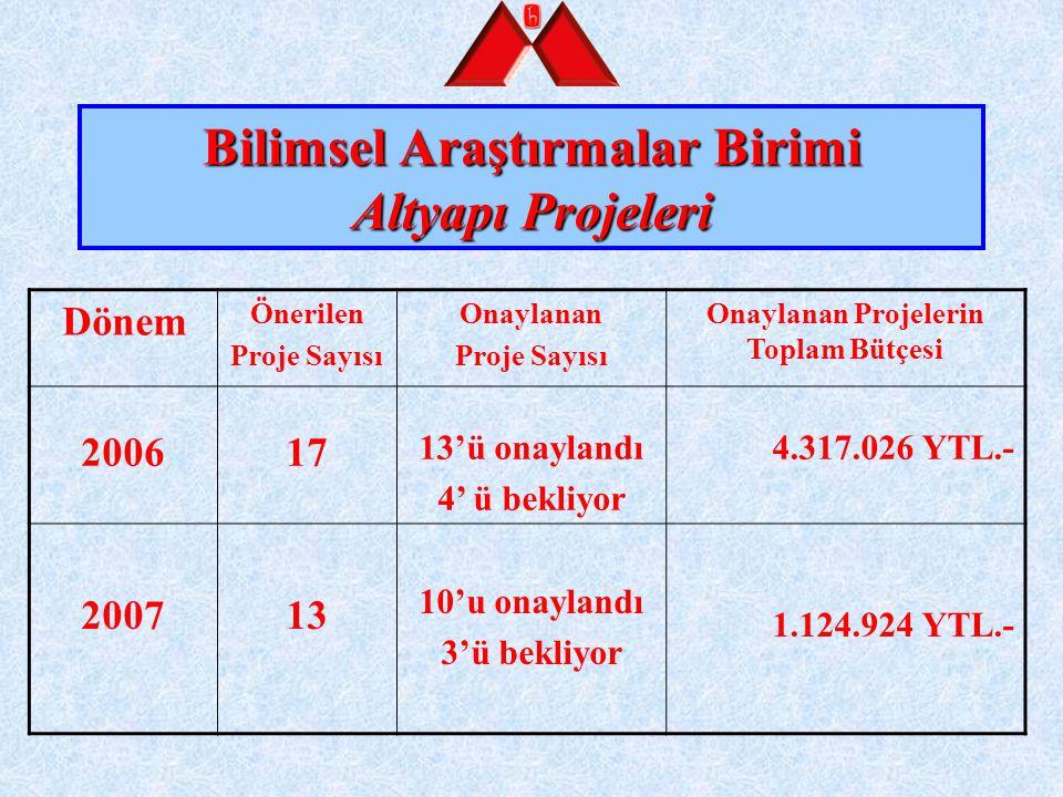 Bilimsel Araştırmalar Birimi Altyapı Projeleri Dönem Önerilen Proje Sayısı Onaylanan Proje Sayısı Onaylanan Projelerin Toplam Bütçesi 200617 13'ü onay