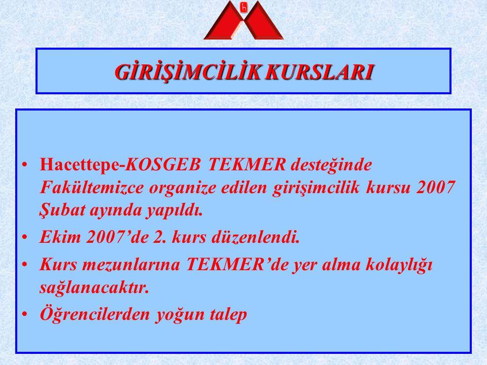 GİRİŞİMCİLİK KURSLARI Hacettepe-KOSGEB TEKMER desteğinde Fakültemizce organize edilen girişimcilik kursu 2007 Şubat ayında yapıldı. Ekim 2007'de 2. ku