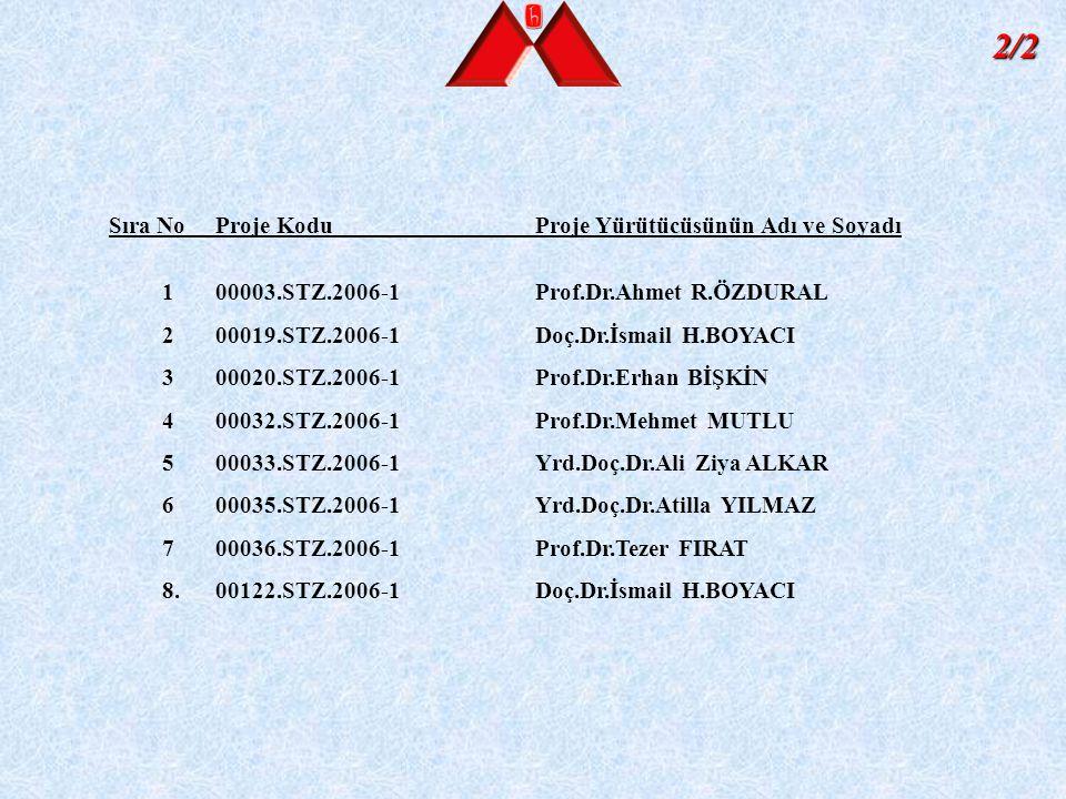 2/2 Sıra NoProje KoduProje Yürütücüsünün Adı ve Soyadı 100003.STZ.2006-1Prof.Dr.Ahmet R.ÖZDURAL 200019.STZ.2006-1Doç.Dr.İsmail H.BOYACI 300020.STZ.200