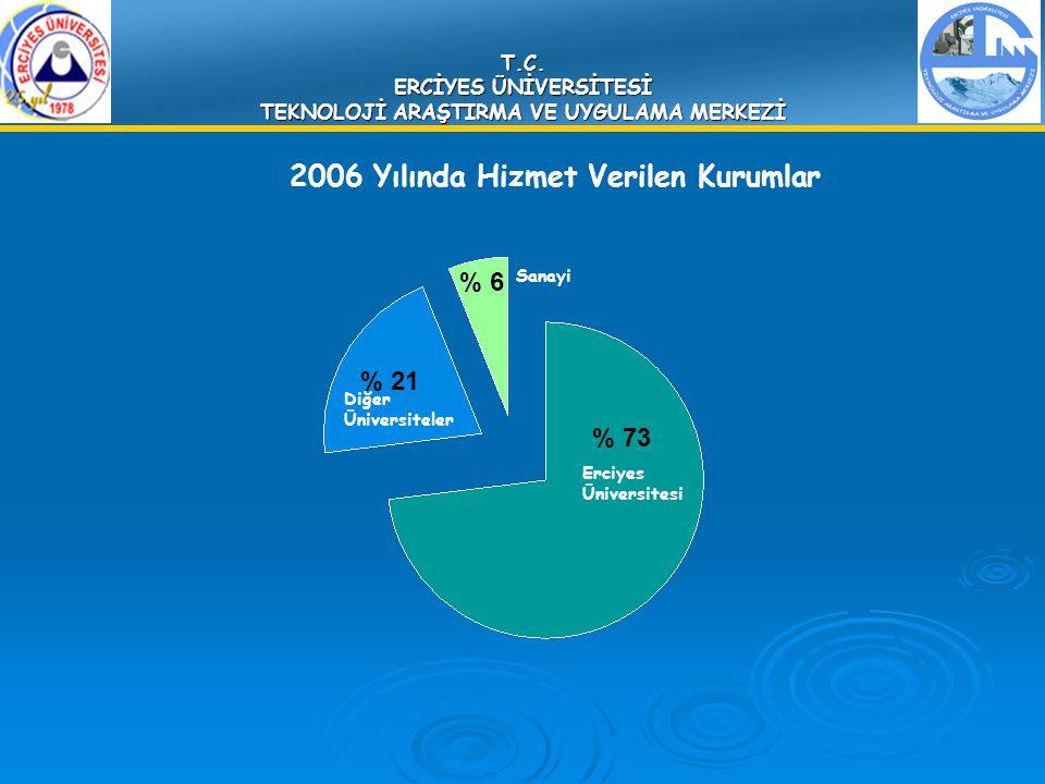 T.C. ERCİYES ÜNİVERSİTESİ TEKNOLOJİ ARAŞTIRMA VE UYGULAMA MERKEZİ % 73 % 21 % 6 2006 Yılında Hizmet Verilen Kurumlar Erciyes Üniversitesi Diğer Üniver