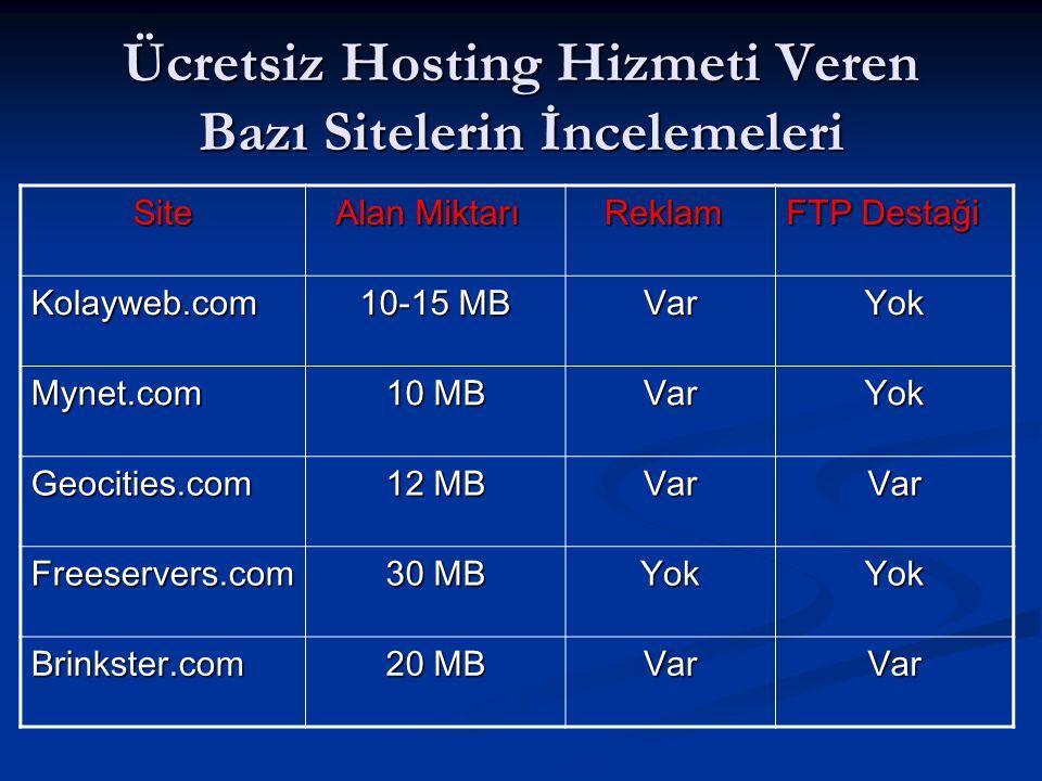 Ücretsiz Hosting Hizmeti Veren Bazı Sitelerin İncelemeleri Site Alan Miktarı Alan Miktarı Reklam Reklam FTP Destaği Kolayweb.com 10-15 MB VarYok Mynet.com 10 MB VarYok Geocities.com 12 MB VarVar Freeservers.com 30 MB YokYok Brinkster.com 20 MB VarVar