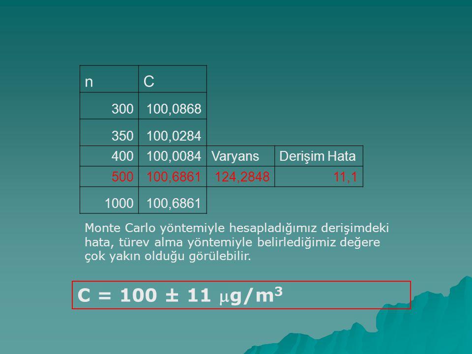 nC 300100,0868 350100,0284 400100,0084VaryansDerişim Hata 500100,6861124,284811,1 1000100,6861 C = 100 ± 11 g/m 3 Monte Carlo yöntemiyle hesapladığım