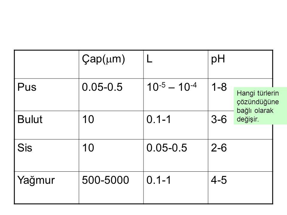 Çap(  m) LpH Pus0.05-0.510 -5 – 10 -4 1-8 Bulut100.1-13-6 Sis100.05-0.52-6 Yağmur500-50000.1-14-5 Hangi türlerin çözündüğüne bağlı olarak değişir.