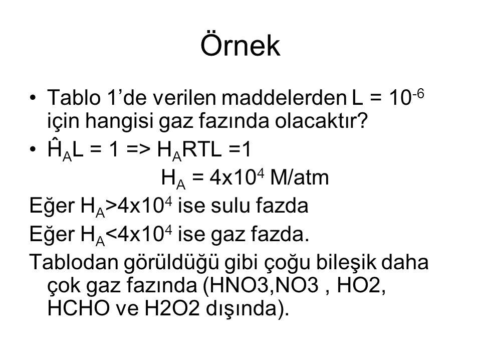 Örnek Tablo 1'de verilen maddelerden L = 10 -6 için hangisi gaz fazında olacaktır? Ĥ A L = 1 => H A RTL =1 H A = 4x10 4 M/atm Eğer H A >4x10 4 ise sul