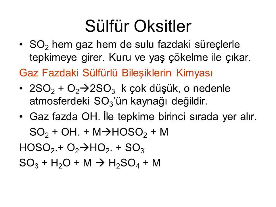 Sülfür Oksitler SO 2 hem gaz hem de sulu fazdaki süreçlerle tepkimeye girer. Kuru ve yaş çökelme ile çıkar. Gaz Fazdaki Sülfürlü Bileşiklerin Kimyası
