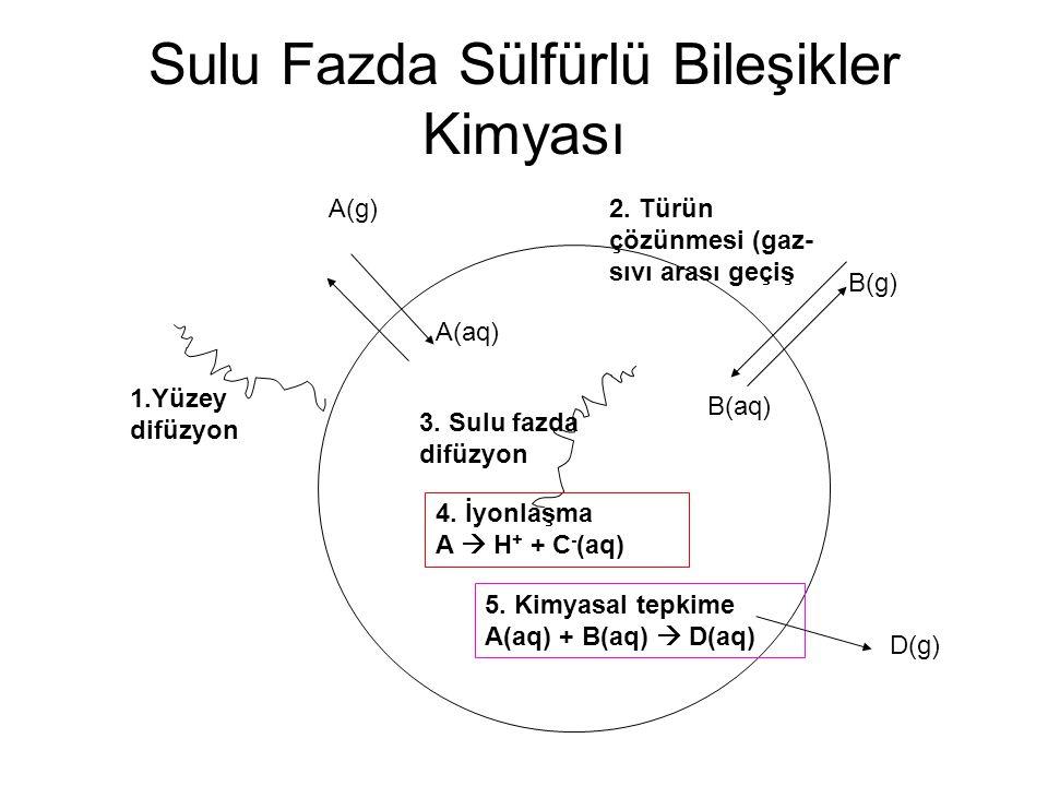Sulu Fazda Sülfürlü Bileşikler Kimyası A(aq) 1.Yüzey difüzyon 2. Türün çözünmesi (gaz- sıvı arası geçiş 3. Sulu fazda difüzyon 4. İyonlaşma A  H + +