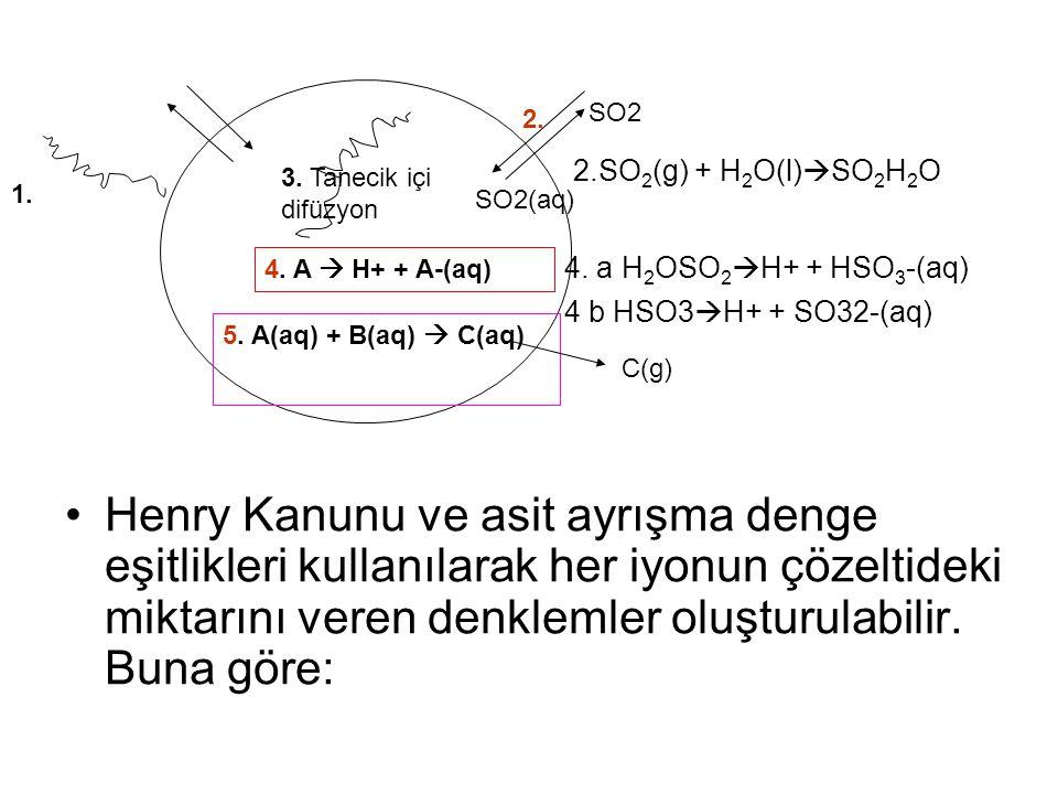 Henry Kanunu ve asit ayrışma denge eşitlikleri kullanılarak her iyonun çözeltideki miktarını veren denklemler oluşturulabilir. Buna göre: 1. 2. 3. Tan