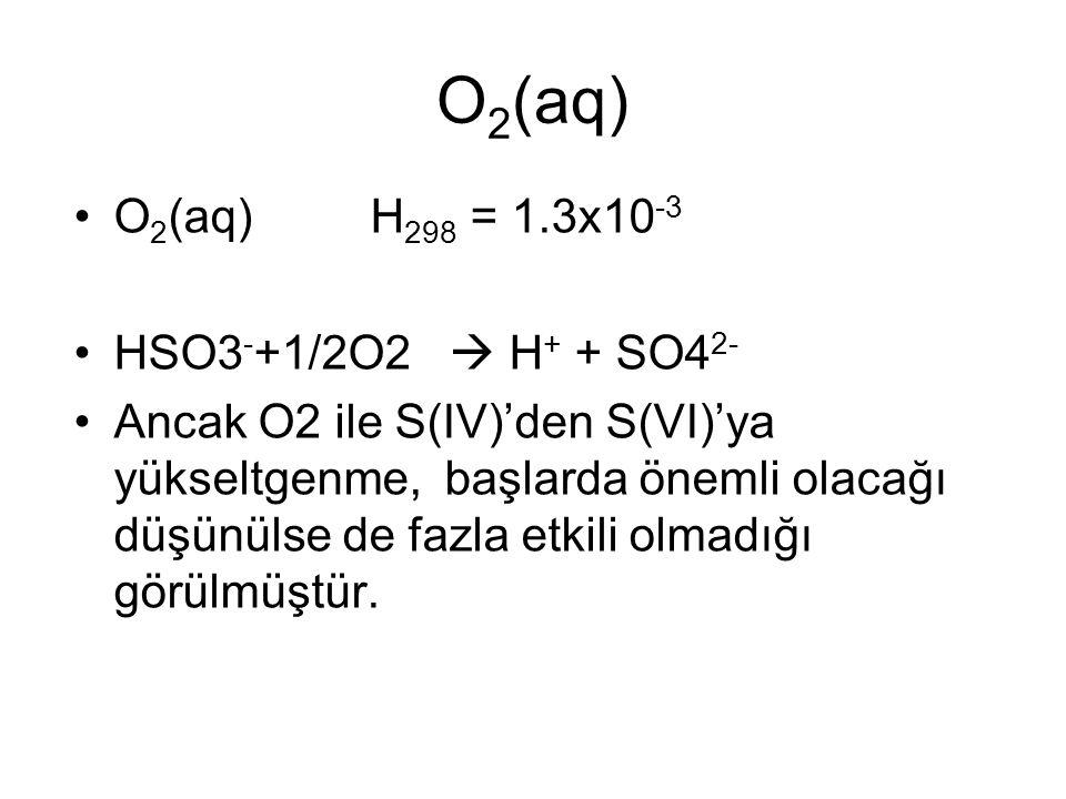 O 2 (aq) O 2 (aq) H 298 = 1.3x10 -3 HSO3 - +1/2O2  H + + SO4 2- Ancak O2 ile S(IV)'den S(VI)'ya yükseltgenme, başlarda önemli olacağı düşünülse de fazla etkili olmadığı görülmüştür.