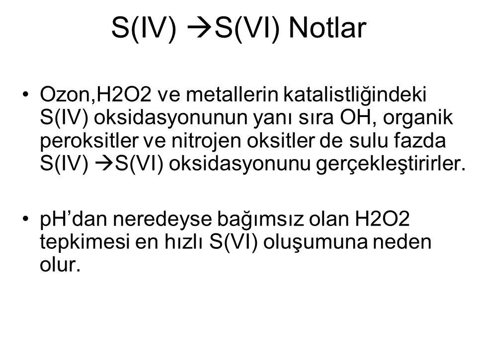 Ozon,H2O2 ve metallerin katalistliğindeki S(IV) oksidasyonunun yanı sıra OH, organik peroksitler ve nitrojen oksitler de sulu fazda S(IV)  S(VI) oksidasyonunu gerçekleştirirler.