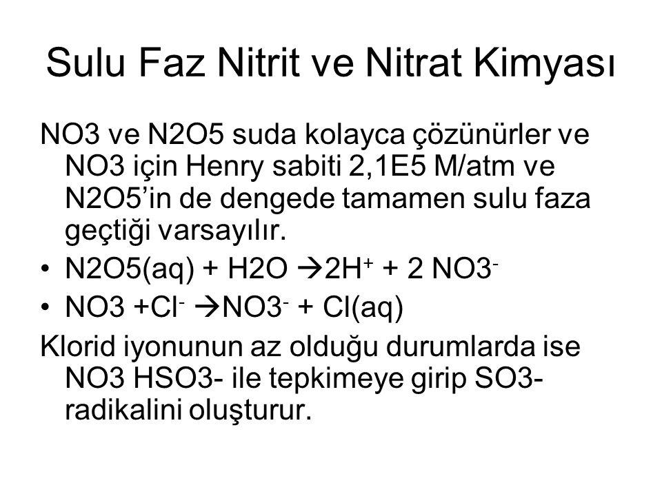 Sulu Faz Nitrit ve Nitrat Kimyası NO3 ve N2O5 suda kolayca çözünürler ve NO3 için Henry sabiti 2,1E5 M/atm ve N2O5'in de dengede tamamen sulu faza geçtiği varsayılır.