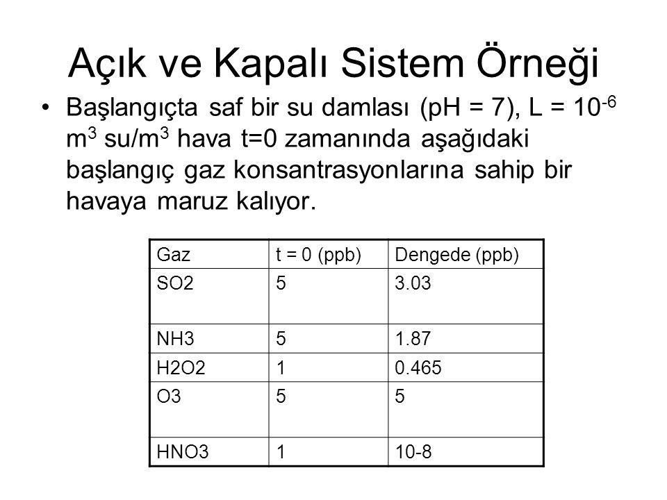 Açık ve Kapalı Sistem Örneği Başlangıçta saf bir su damlası (pH = 7), L = 10 -6 m 3 su/m 3 hava t=0 zamanında aşağıdaki başlangıç gaz konsantrasyonlar