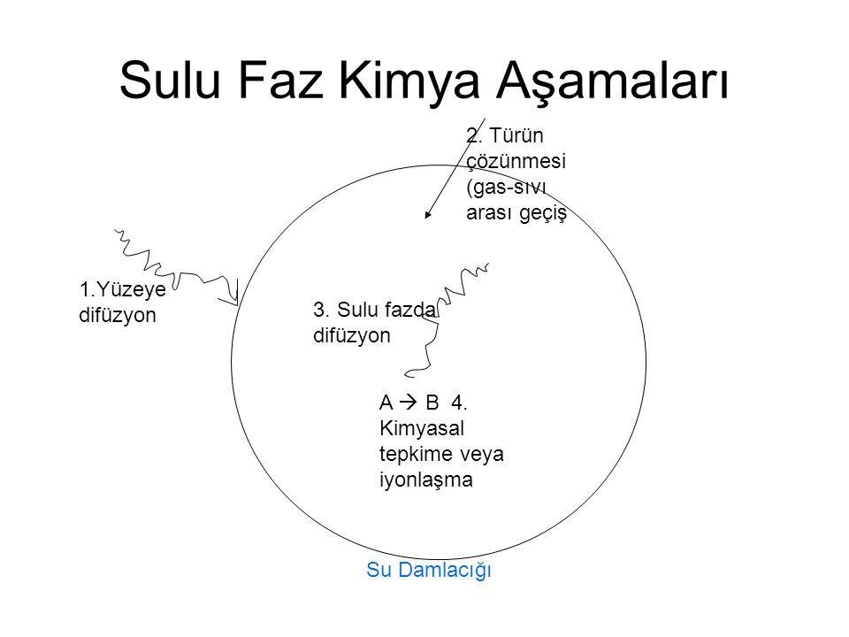 Sulu Faz Kimya Aşamaları 1.Yüzeye difüzyon 2.Türün çözünmesi (gas-sıvı arası geçiş 3.